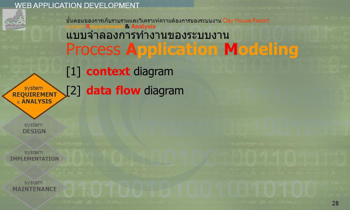 [1] context diagram [2] data flow diagram